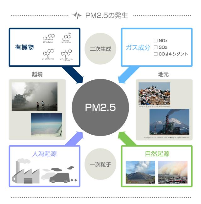 【図1 PM2.5の概説図(越境・地元)】