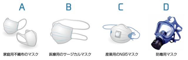 マスク 家庭用不織布のマスク 医療用のサージカルマスク 産業用のN95マスク 防毒用マスク